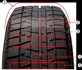 Tread Pattern and Construction Technologies